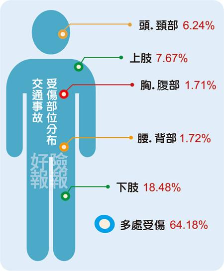 02-%e4%ba%a4%e9%80%9a%e4%ba%8b%e6%95%85%e5%8f%97%e5%82%b7%e9%83%a8%e4%bd%8d