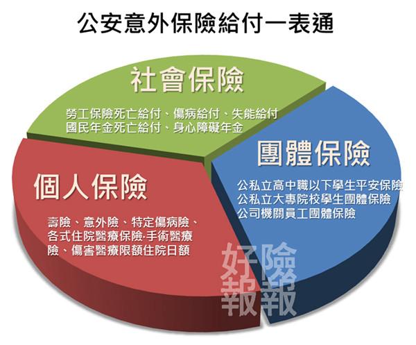 02-%e5%85%ac%e5%ae%89%e6%84%8f%e5%a4%96%e4%bf%9d%e9%9a%aa%e7%90%86%e8%b3%a0%e4%b8%80%e8%a1%a8%e9%80%9a1
