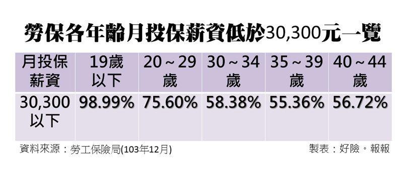 04-%e5%8b%9e%e4%bf%9d%e5%90%84%e5%b9%b4%e9%bd%a1%e6%9c%88%e6%8a%95%e4%bf%9d%e8%96%aa%e8%b3%87%e4%bd%8e%e6%96%bc30300%e4%b8%80%e8%a6%bd